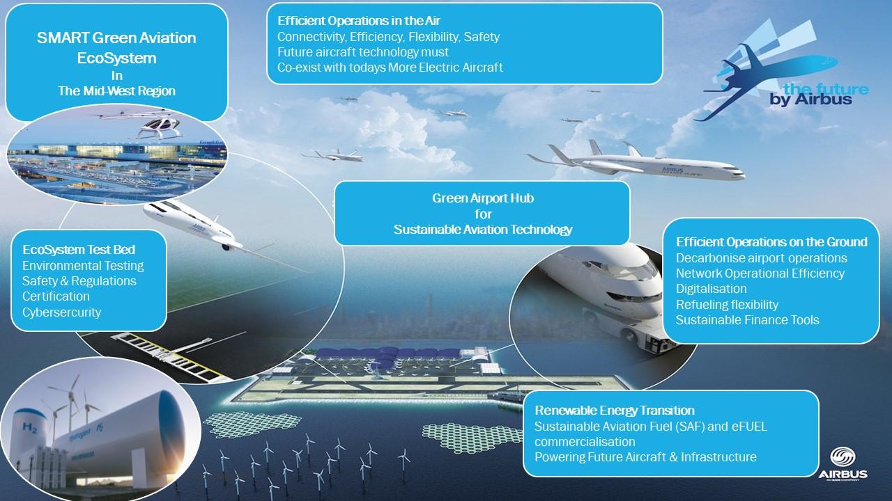 SMART Green Aviation Ecosystem